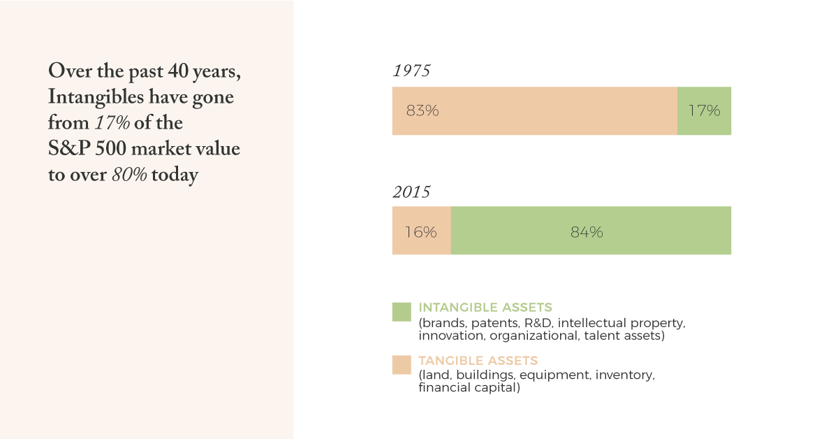 Age of Innovation - Intangible assets are now the drivers of value