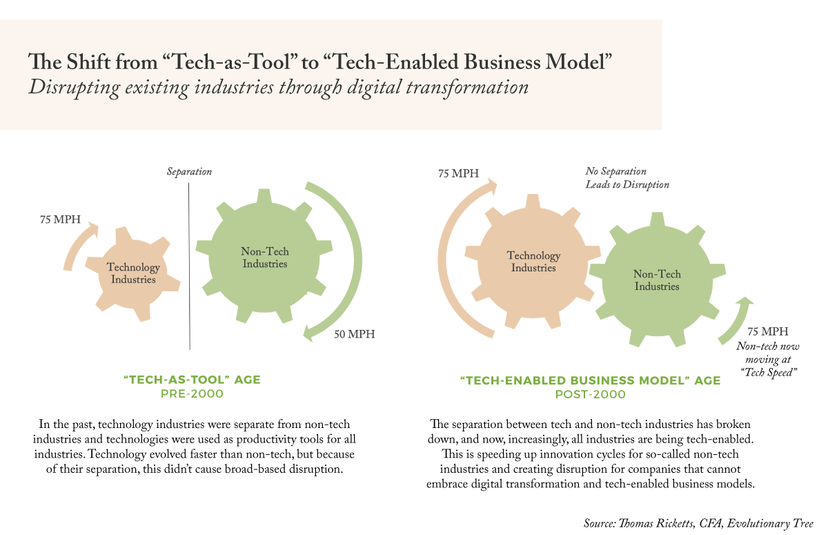 The Shift from Tech as Tool to Tech Enabled Business Model