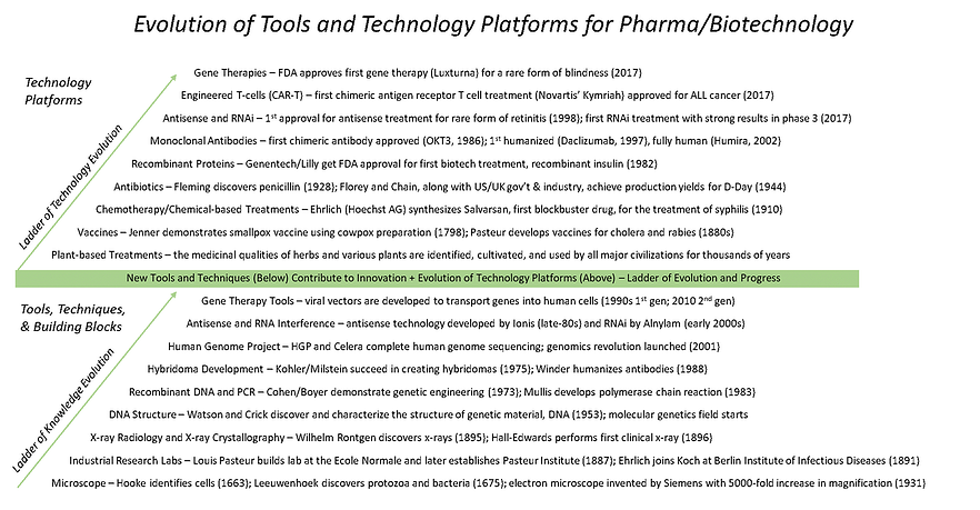 Evolution-of-Tools-and-Technology-Platforms-for-Pharma-Biotechnology