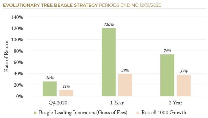 2020.12 ETree PSN Beagle Strategy