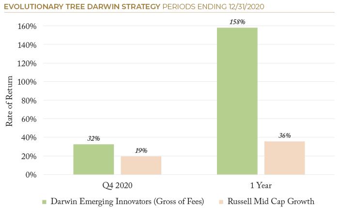 2020.12 ETree PSN Darwin Strategy-1