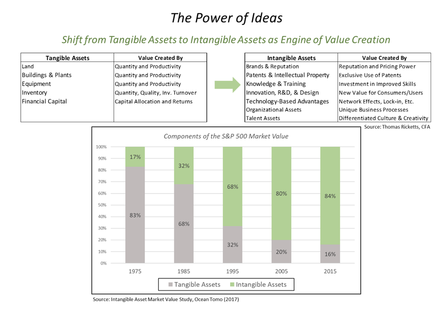 ETree Blog #16 - The Power of Ideas
