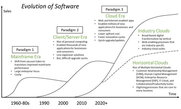 Evolution-of-Software