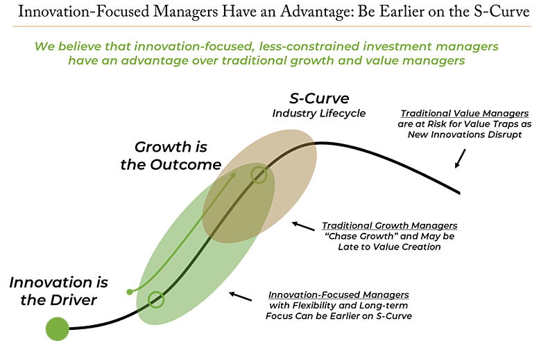 Innovation Focused Managers Have an Advantage - Be Earlier on the S-Curve