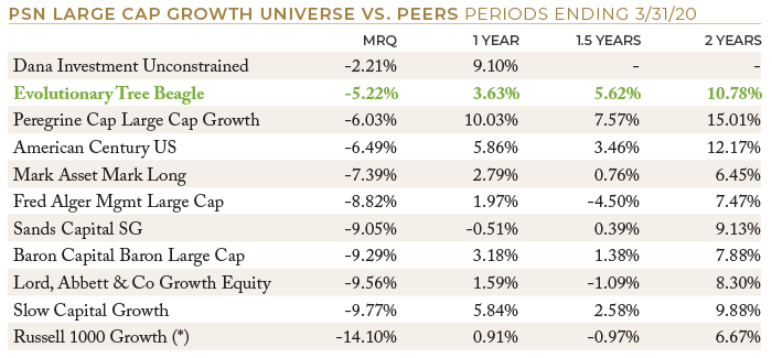 PSN Large Cap Growth Universe vs Peers