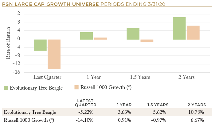PSN Large Cap Growth Universe