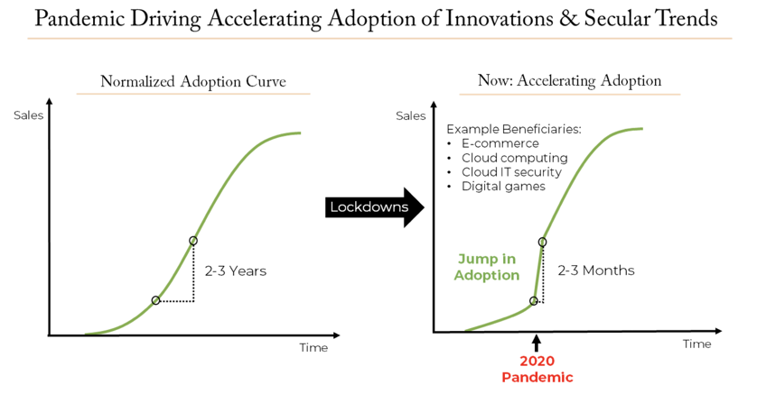 Pandemic Driving Accelerating Adoption of Innovations and Secular Trends