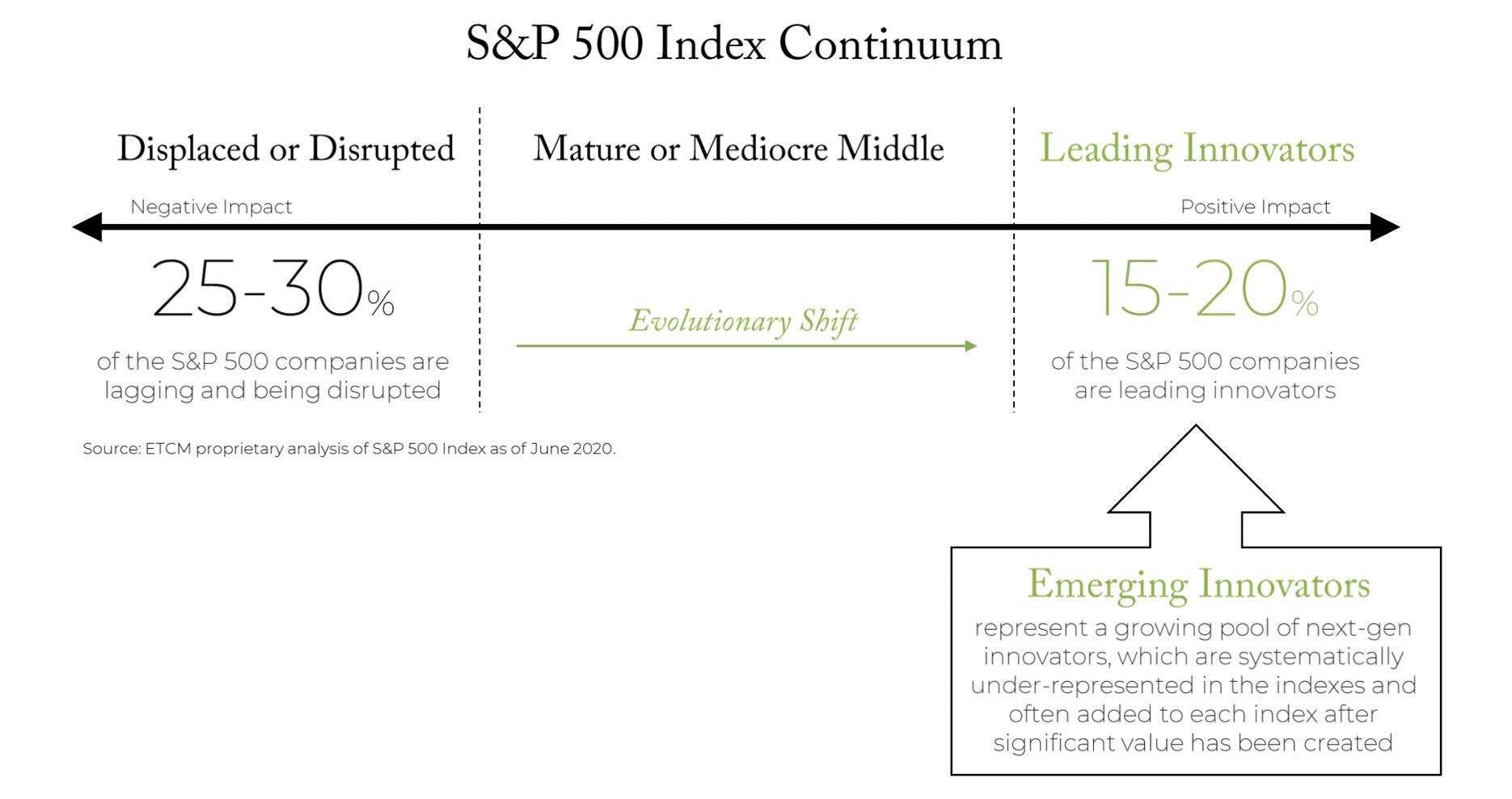 S&P500IndexContinuum