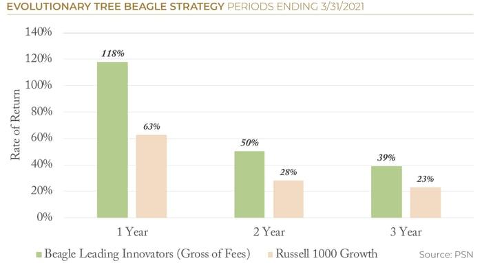 2021.06 ETree PSN Beagle Strategy