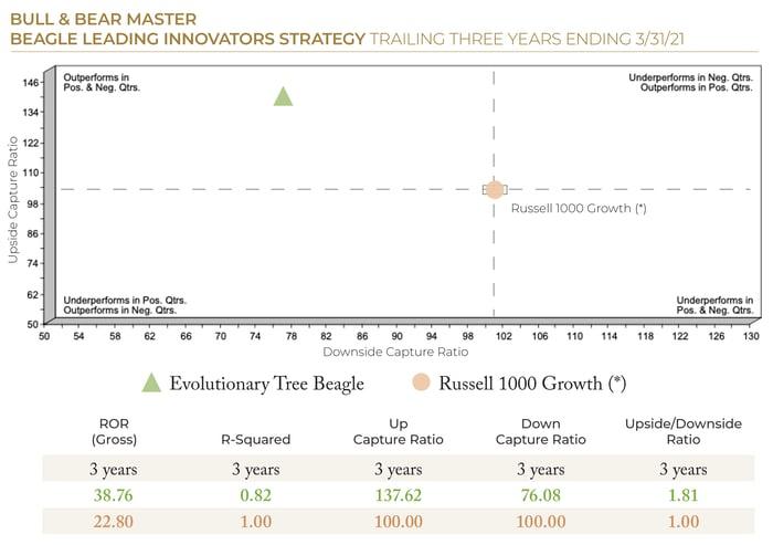 2021.06 ETree PSN Bull and Bear Master Innovators Strategy