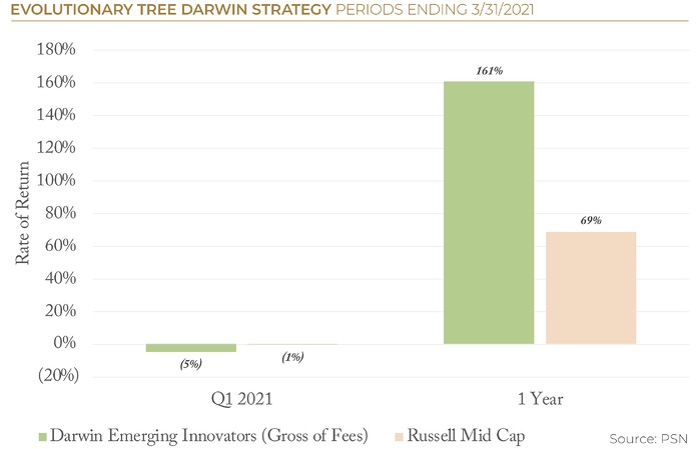2021.06 ETree PSN Darwin Strategy